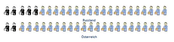 Россия глазами австрийцев